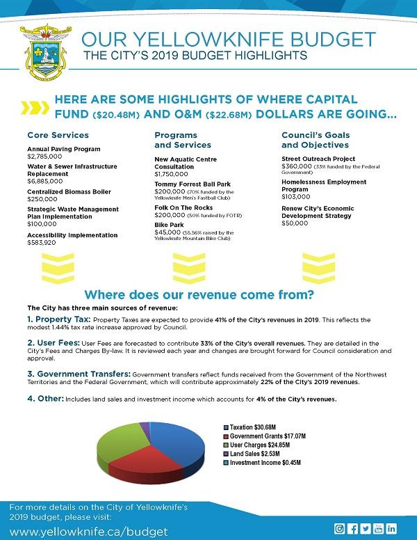 City Budget - City of Yellowknife