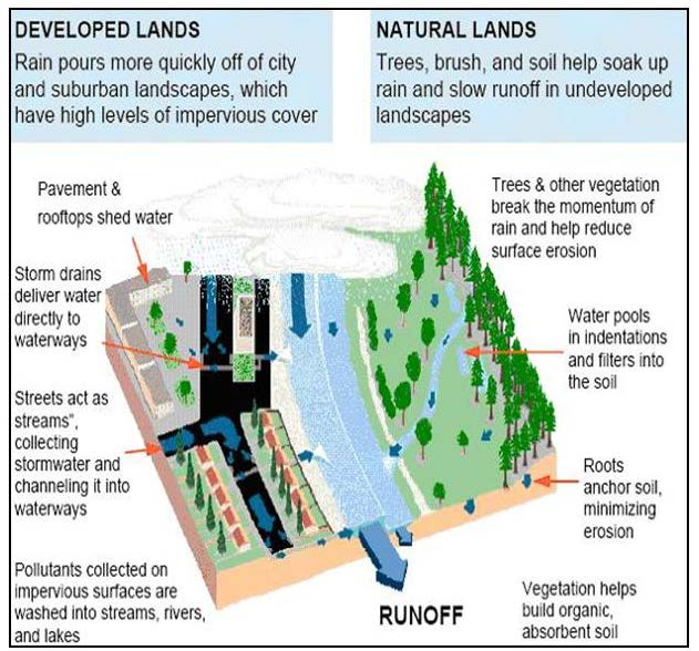 Stormwater City Of Yellowknife